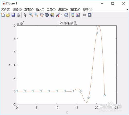 如何使用matlab软件对离散数据进行三次样条插值